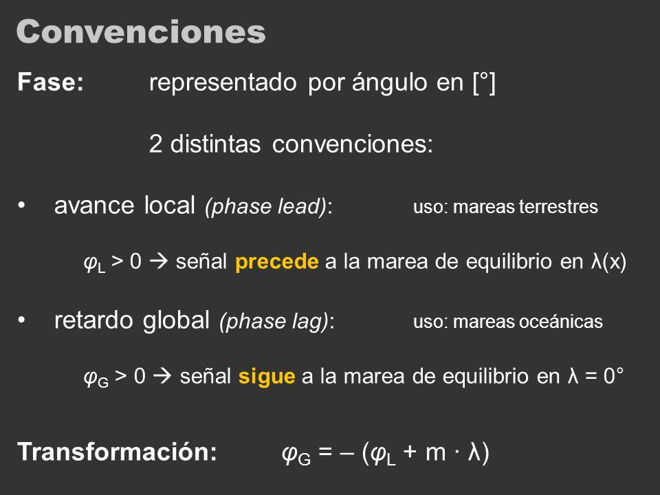 Convenciones Fase: representado por ángulo en [°]